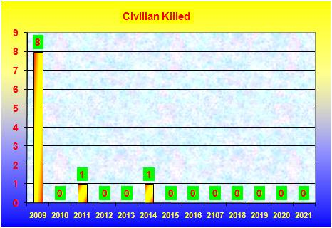 Comparative study of persons Killed by extremists upto  January 2021.